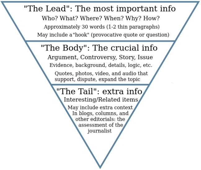 One method for writing Blog posts - The inverted pyramid (wikipedia)